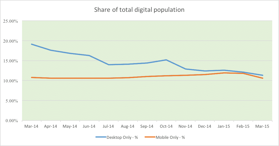 Mobile users have exceeded desktop users