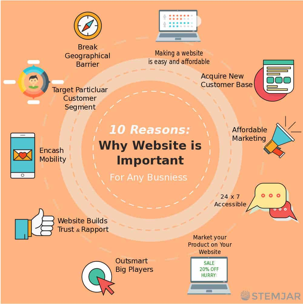 website is important for any business