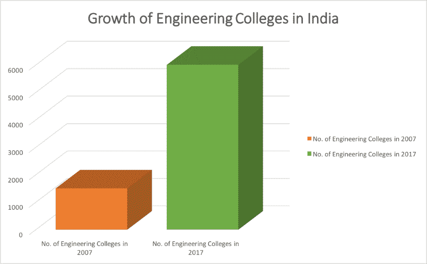 growth of engineering colleges in India
