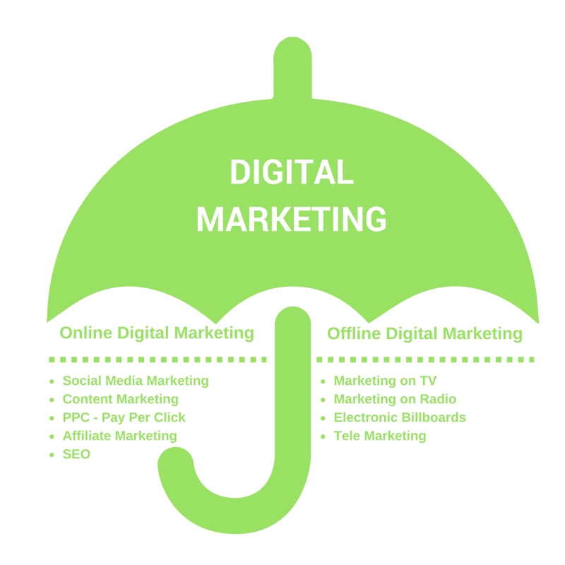 Digital Marketing is a Umbrella Term