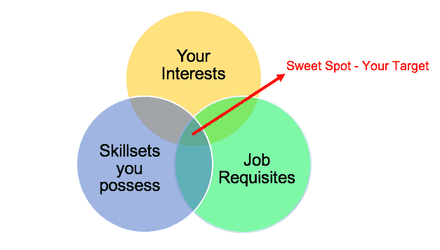 Job search for job application in data analytics