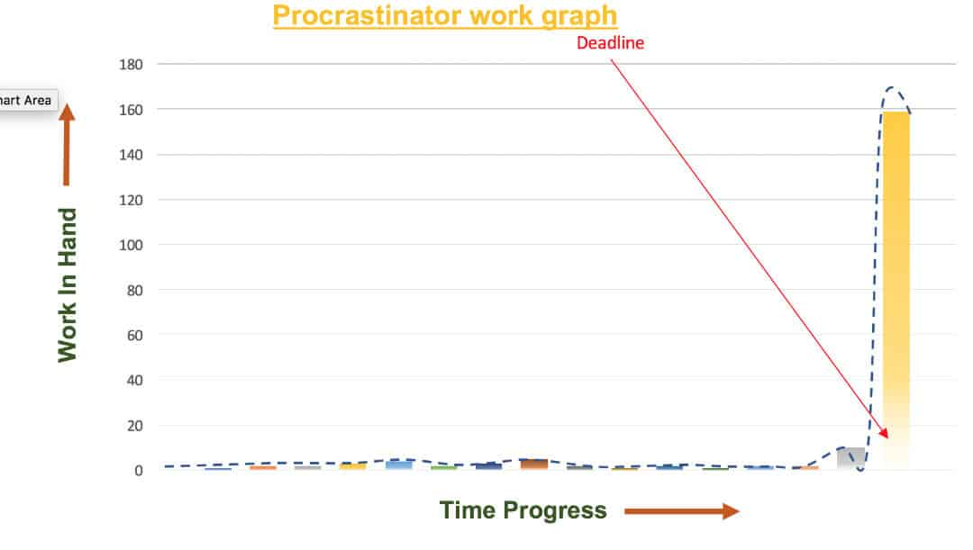 Procrastinator work graph