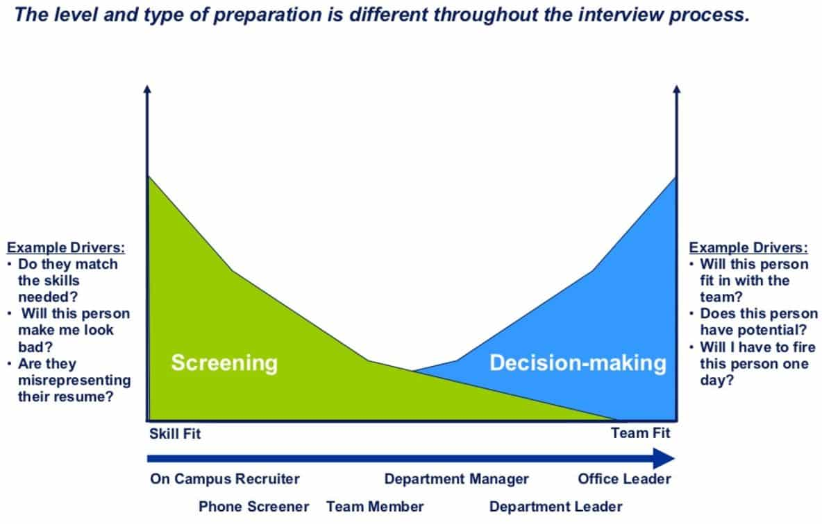How to crack analytics job interview - Screening Vs Decision making
