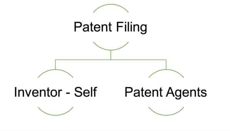Patent Filing Ways