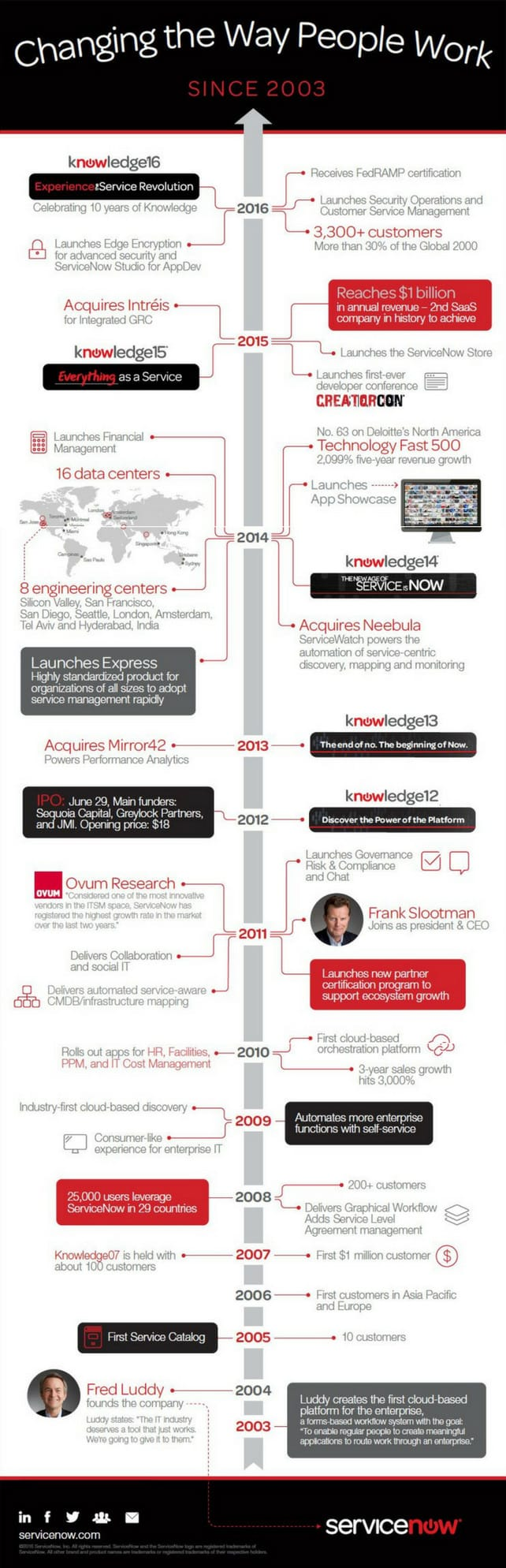 infographic ServiceNow history and demographics