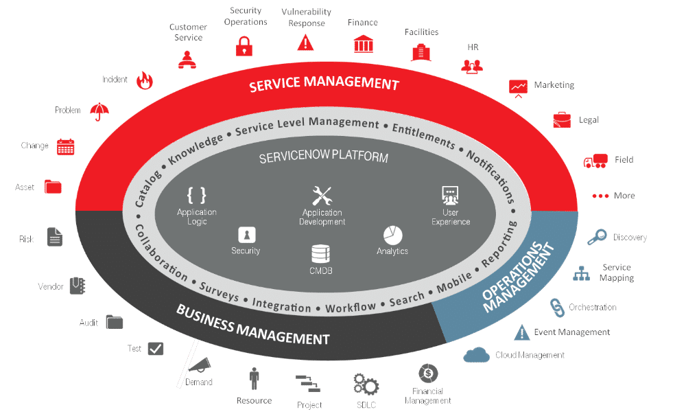 servicenow applications and cpabilities