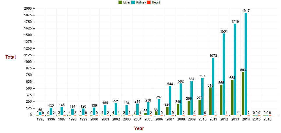 Organ donation report graph of India - Source NOTTO