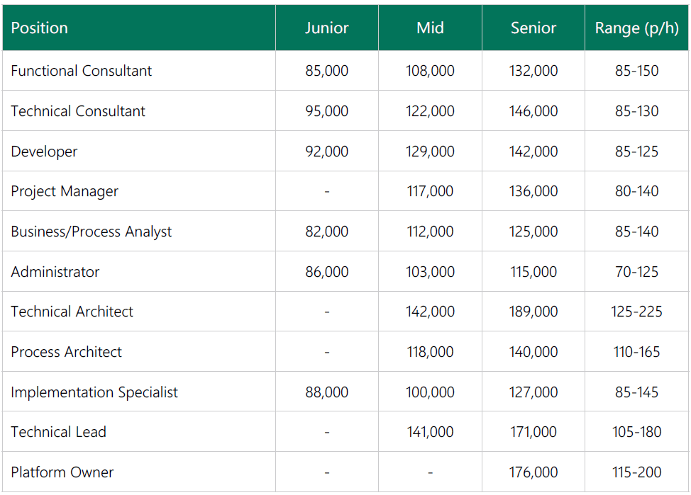 servicenow developer salary