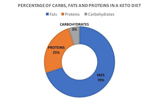 Percentage of Carbs, Proteins, Fats in Ketogenic Diet Meal Plan