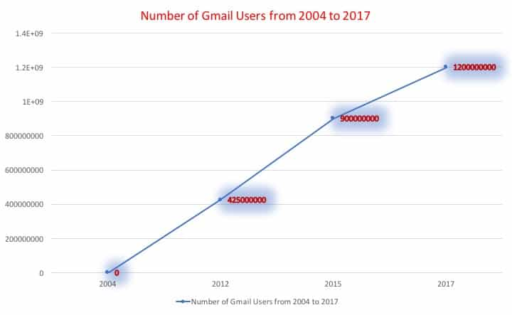 Number of Gmail Users from 2004 to 2017