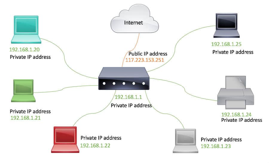 Private IP addresses connection to a router having a private ip address