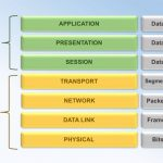 7 Layers of OSI Model Explained with Examples