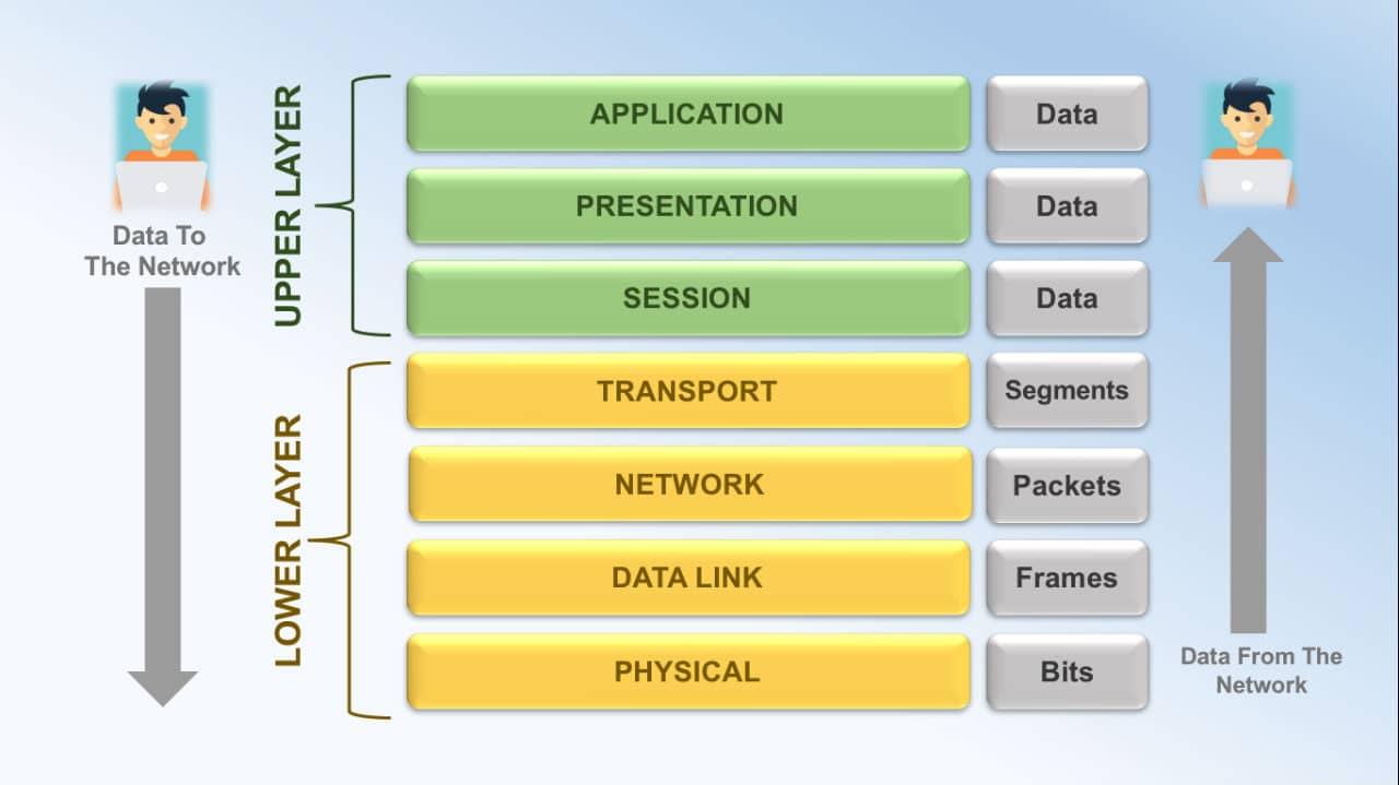 Seven Layers of OSI Model Explained