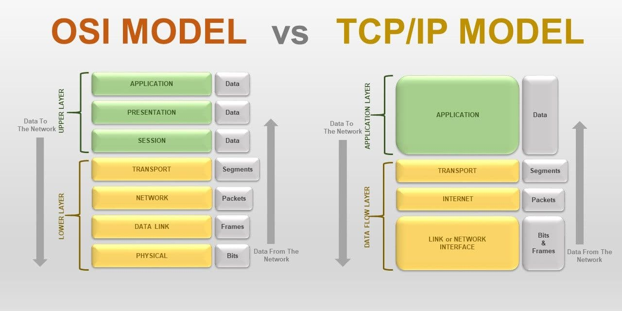 differences of osi and tcp ip Much is discussed about the differences between the osi and tcp-ip models in this post we'll put both in analysis and make some comparisons o modelo osi.