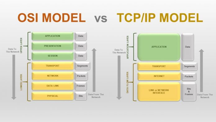 OSI vs TCP IP model - What is the difference