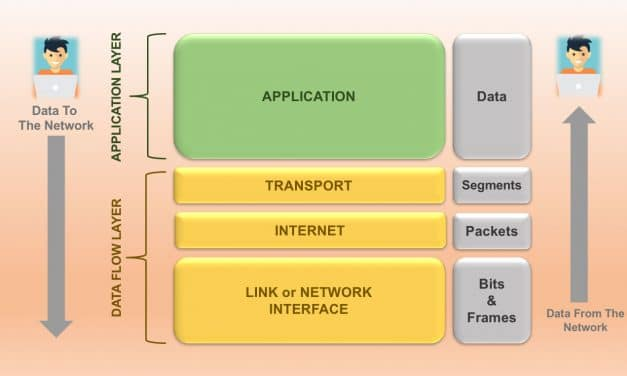 TCP/IP Reference Model – Basics of Transmission Control Protocol and Internet Protocol