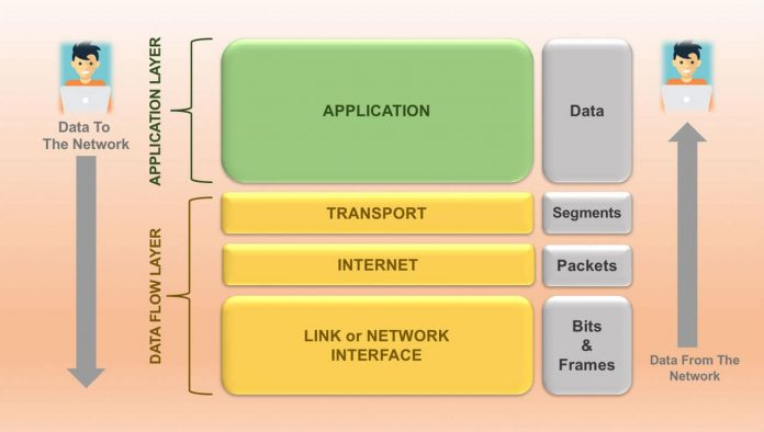 TCP IP Reference Model - 4 Layers of Communication