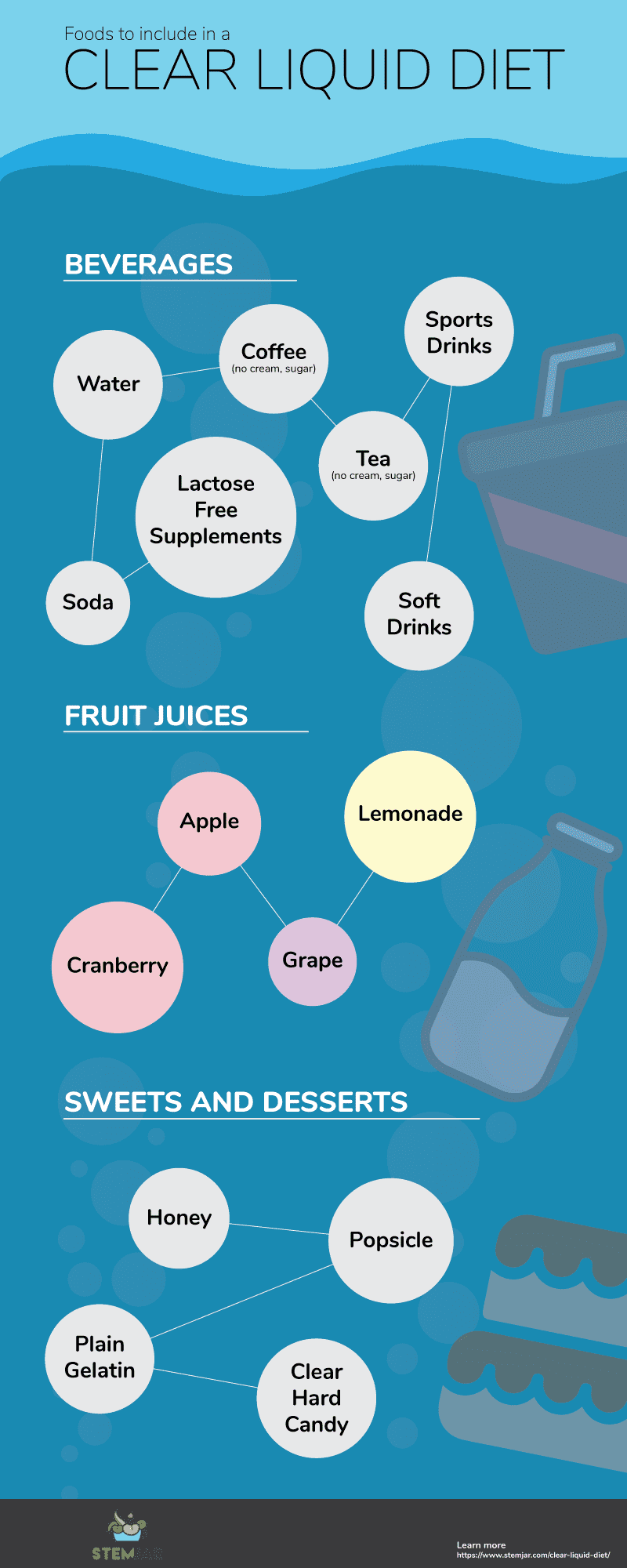 Clear liquid diet includes liquids that are clear - like water, juices or broths – meaning, there should be no floating residual on the fluid. You cannot have pulps, bits of foods or even condiments. Some examples are apple juice, white grape juice, herbal tea, clear broth of chicken or vegetables