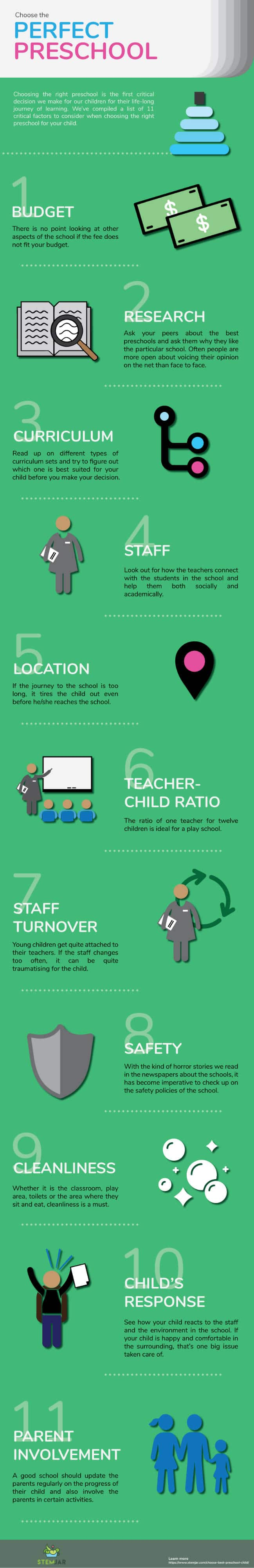 11 Critical factors to consider before choosing the best preschool for your child. Decide your budget, do your research on various schools, decide on best-suited curriculum for your child, check the quality of teaching staff, location of preschool, teacher to child ratio, cleanliness, safety of your child