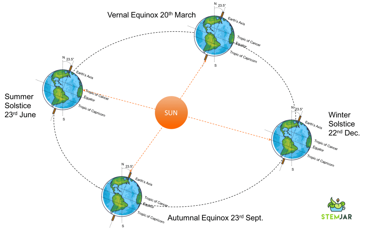 Equinox Explanation with representation