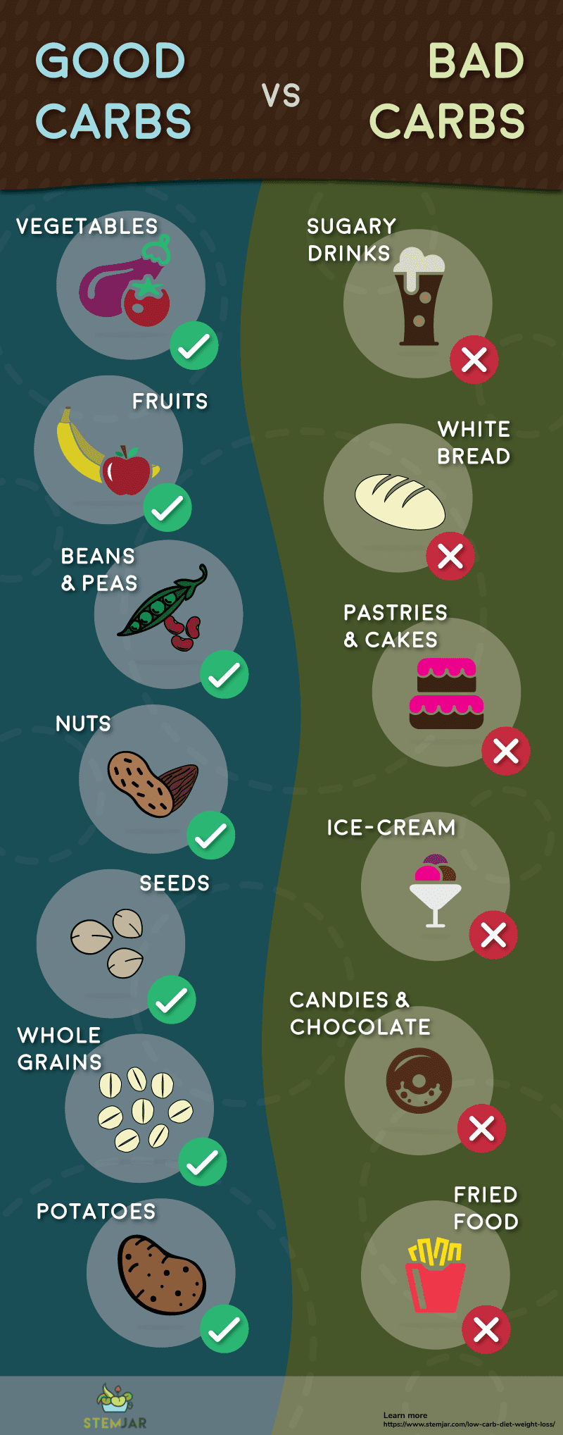 low carb diet weight loss infographic