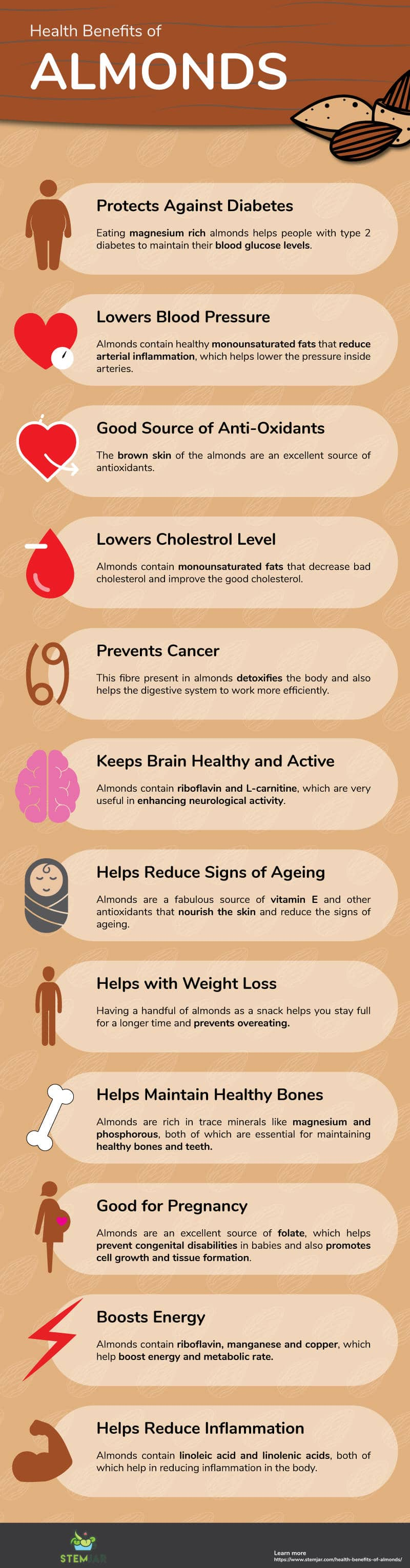 Health Benefits of Almonds info graphic