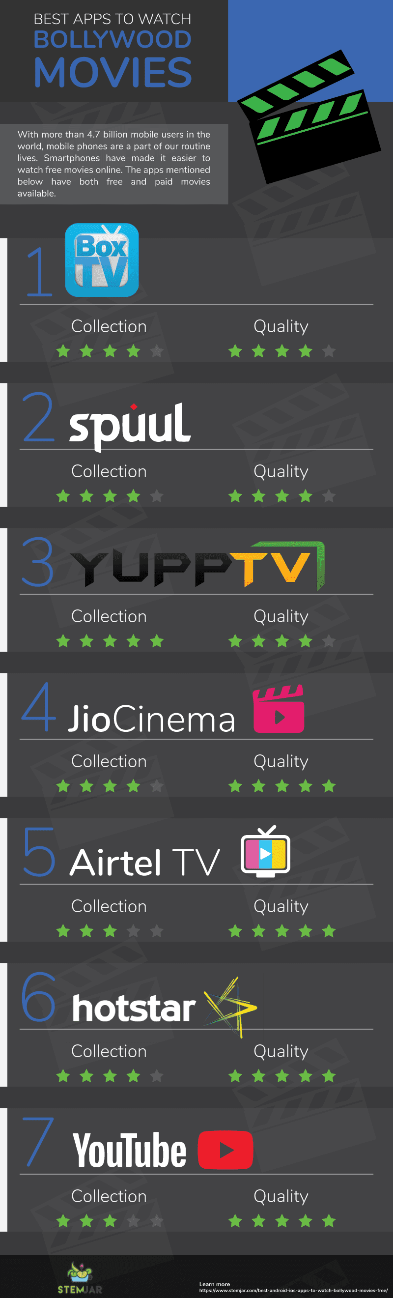 bollywood movies apps info graphic