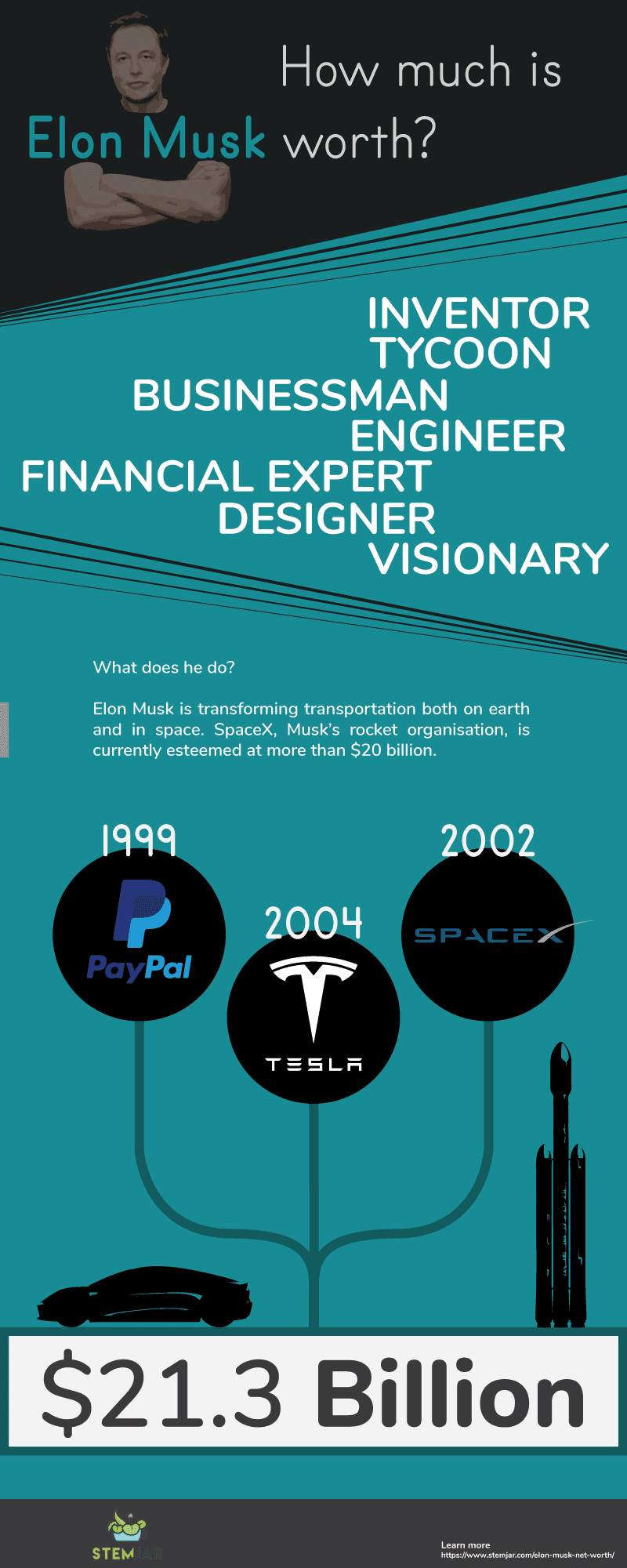 Elon Musk Net Worth info graphic