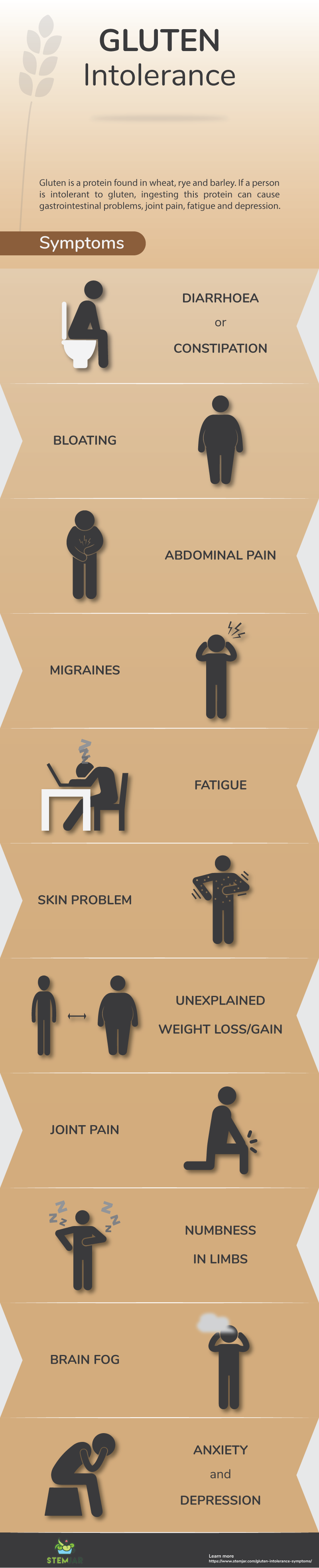 Gluten Intolerance Symptoms info graphic