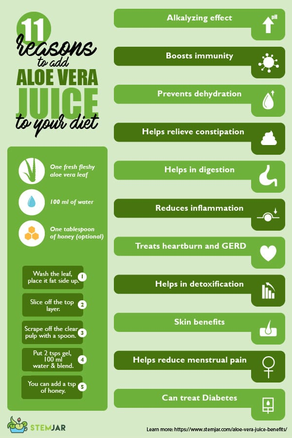 Aloe Vera Juice benefits infographic