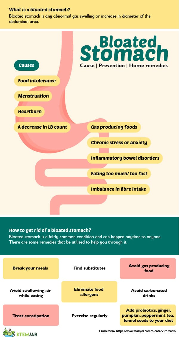 Bloated Stomach infographic