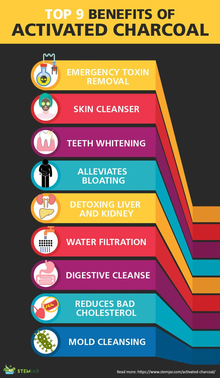 Benefits of Activated Charcoal infographic