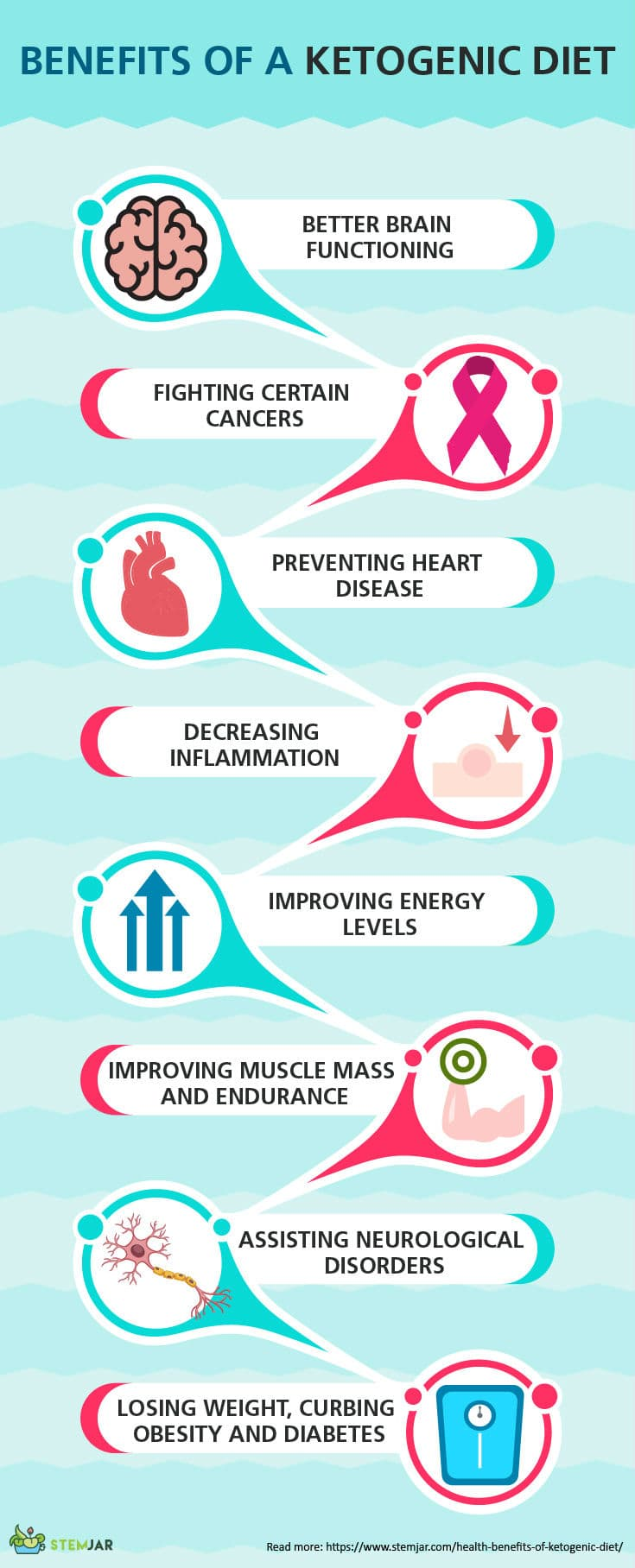 Weight loss can be considered as one of the various other health benefits of ketogenic diet such as it can help in fighting certain cancers, improves brain functions, reduce inflammation, prevents heart disease, improves energy level, etc.