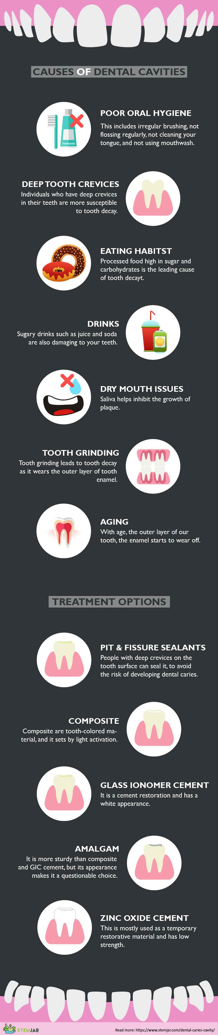 Dental Caries infographic