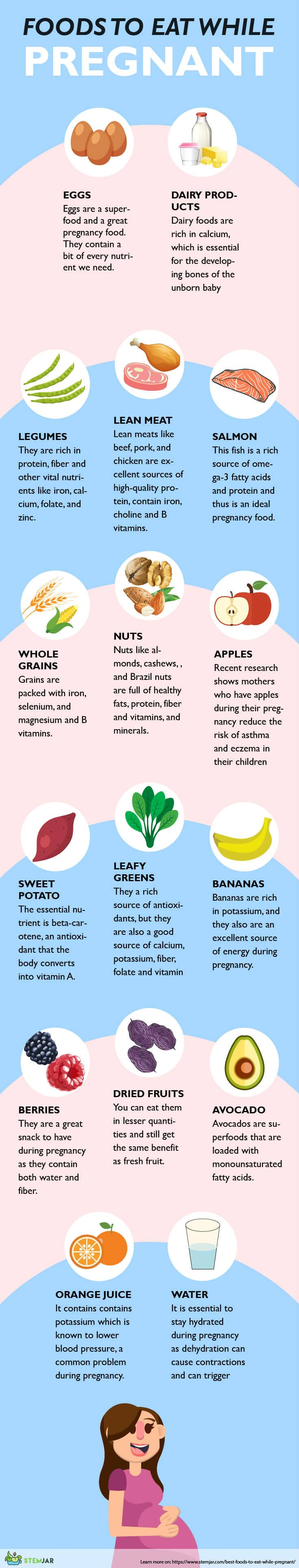 Food to eat when pregnant infographic