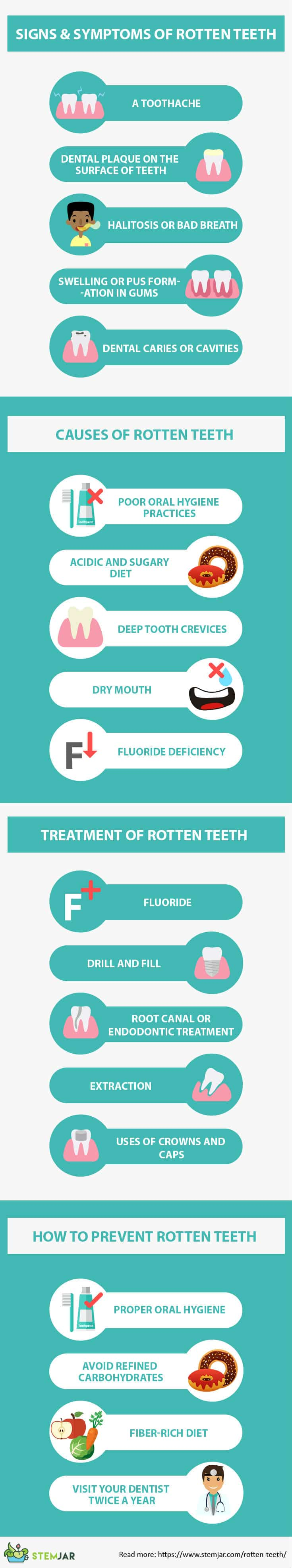 Rotten teeth infographic