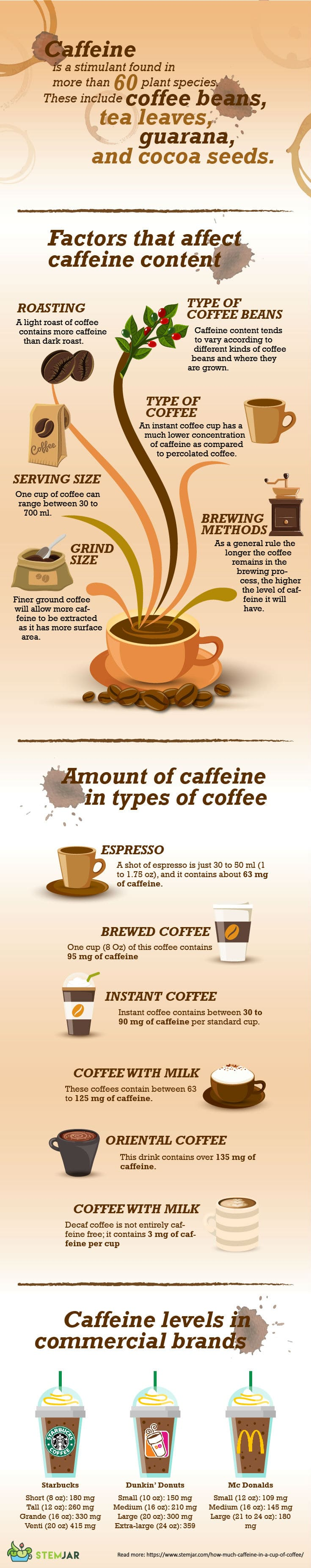 Caffeine in one cup coffee infographic